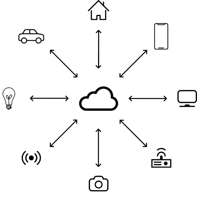 Internet of Things - Gredenza